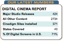 Cinedigm Digital Report Card
