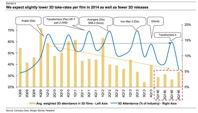 3D Film Attendance Graph