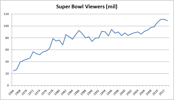 Super Bowl Viewership Graph