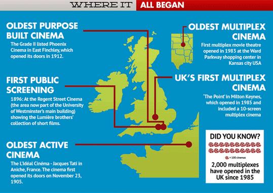 Cinema facts