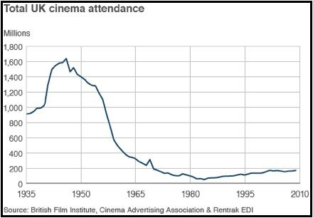 UK cinema attendance 1920-2010