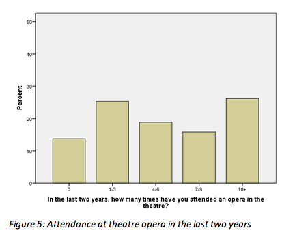 opera attendance