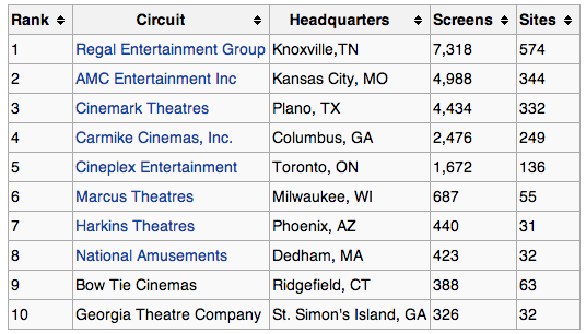 Top Ten US cinema exhibitors