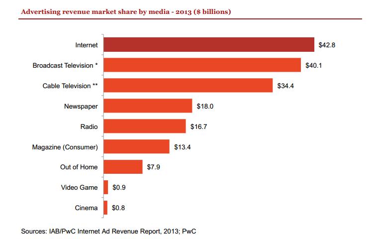 US ad revenue market share 2013