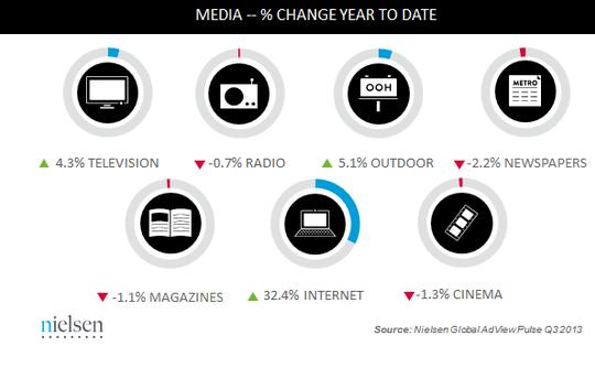 US media spend change