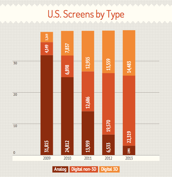 US screens by type