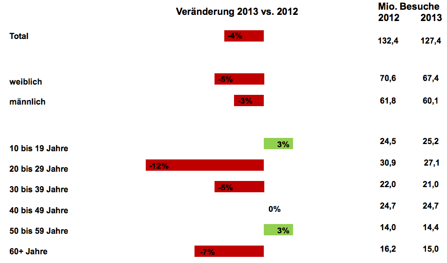 Cinema attendance Germany 2012-2013