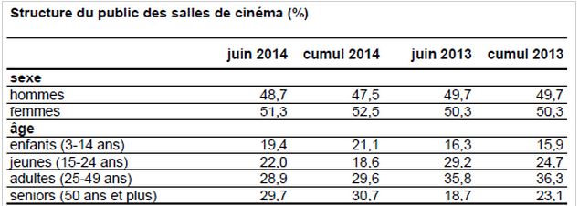French cinema statistics