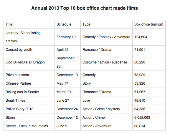 China box office 2013
