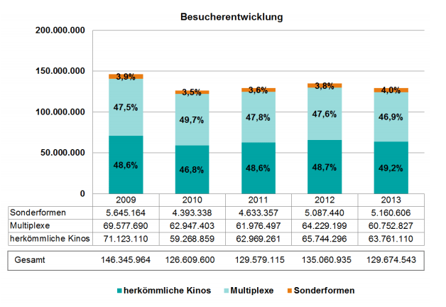 German cinema attendance