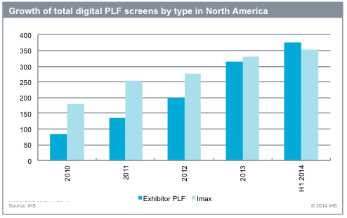 Growth of digital PLF screens North America