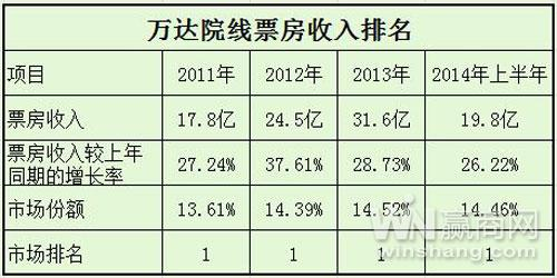 Wanda market share