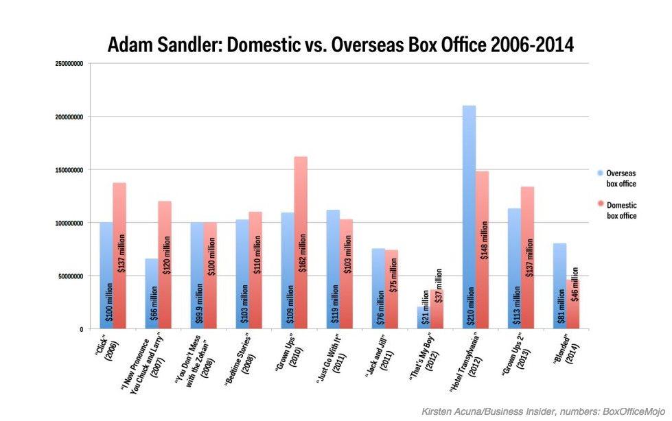 Adam Sandler: Domestic vs. Overseas Box Office 2006-2014