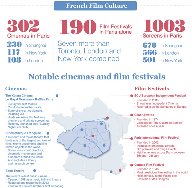 French cinema infographics
