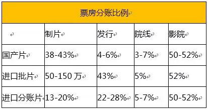 China cinema box office split