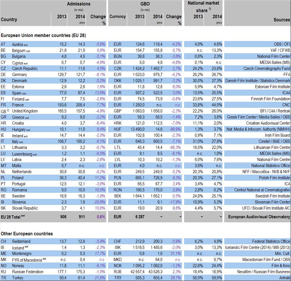 Cinema statistics Europe
