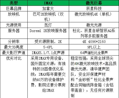 China Imax PLF