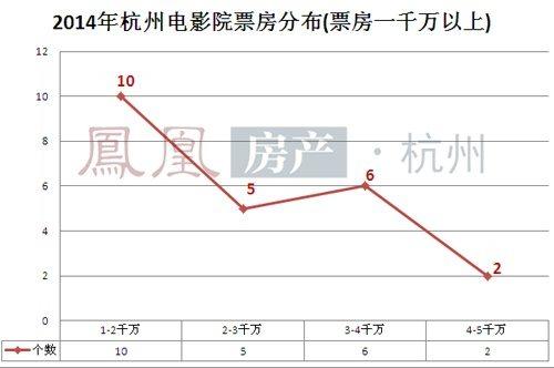 Hangzhou chart