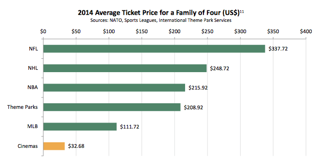 US cinema vs sport cost