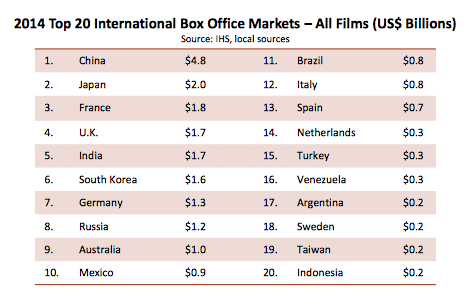 Global boxoffice 2014