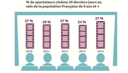 France cinema attendance