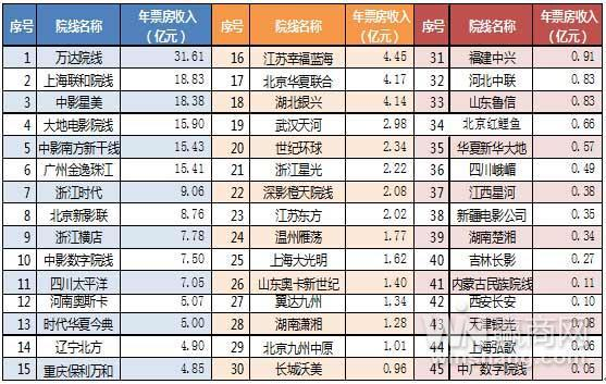 China cinema box office ranking cinemas