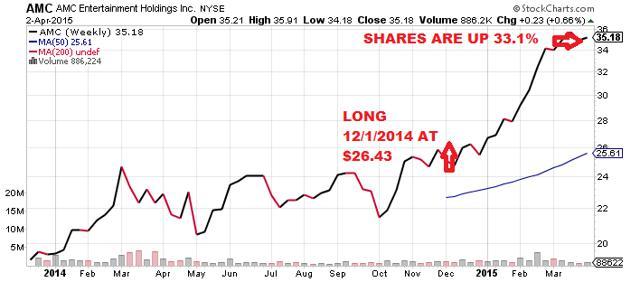 AMC share price 2015
