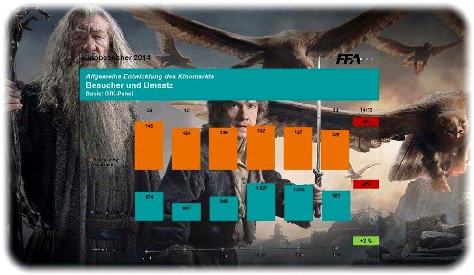 Germany cinema attendance hobbit