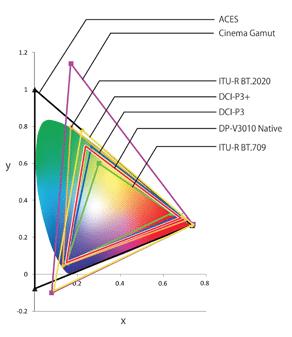 Spectral Locus Color Space Comparison