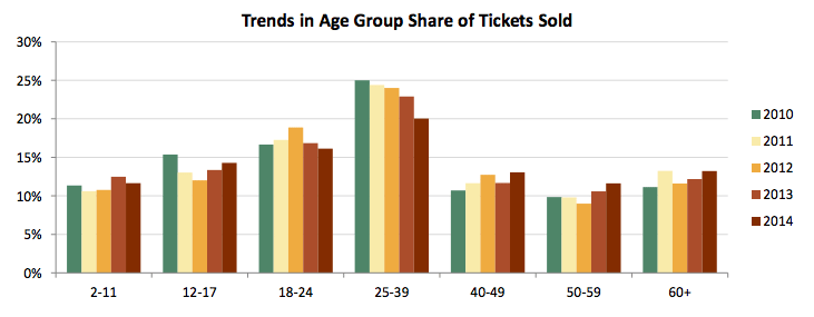 MPAA 2014 Trends In Age Group Tickets Sold