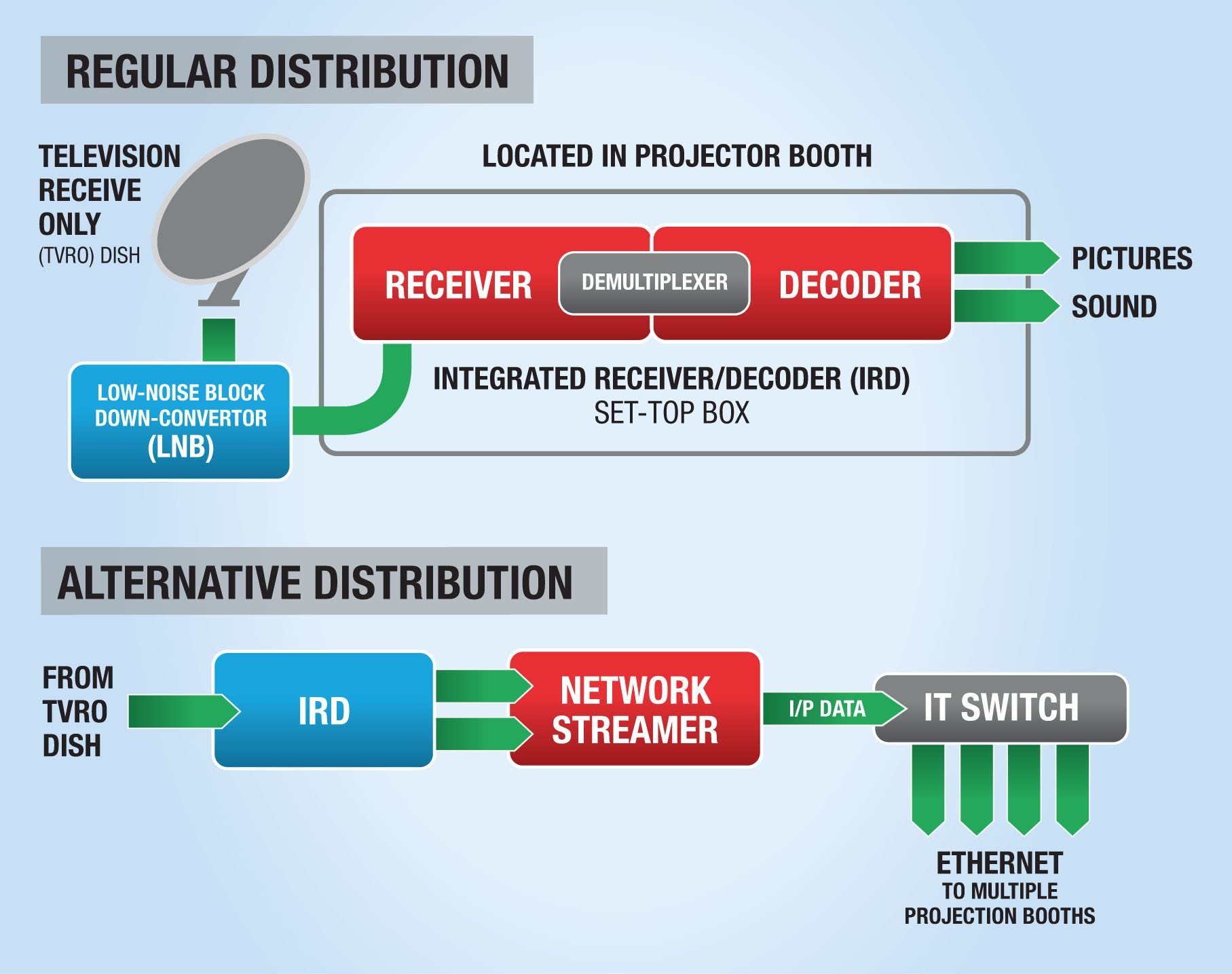 ECA connectivity