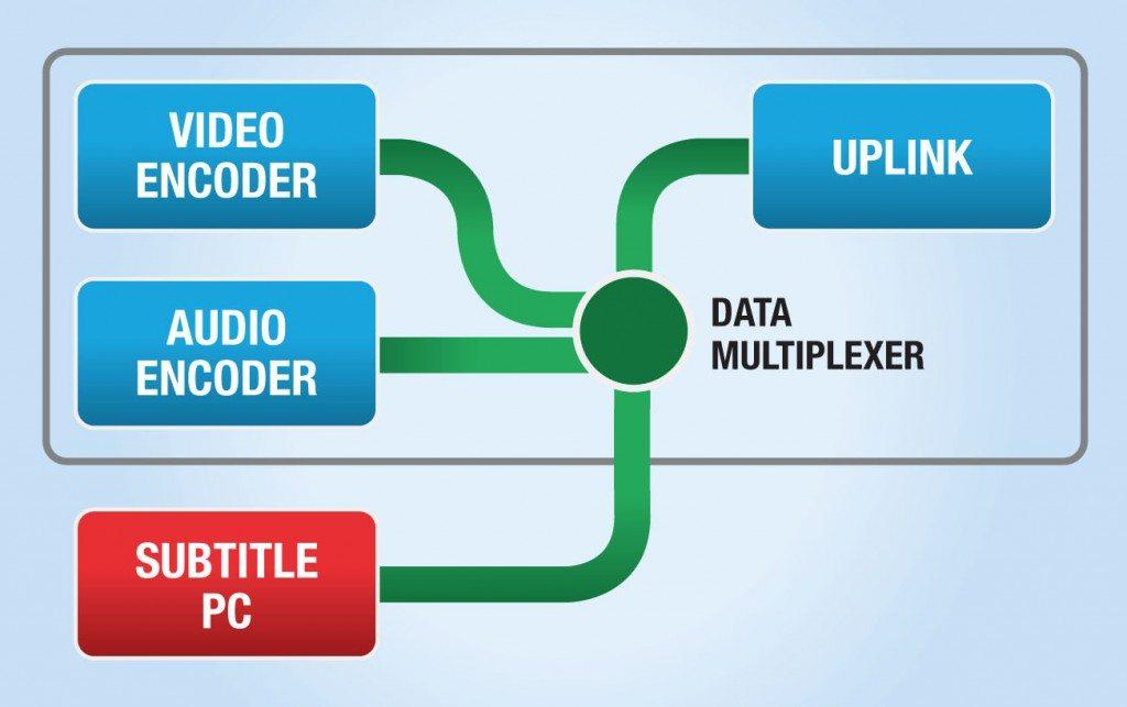ECA multiplexes