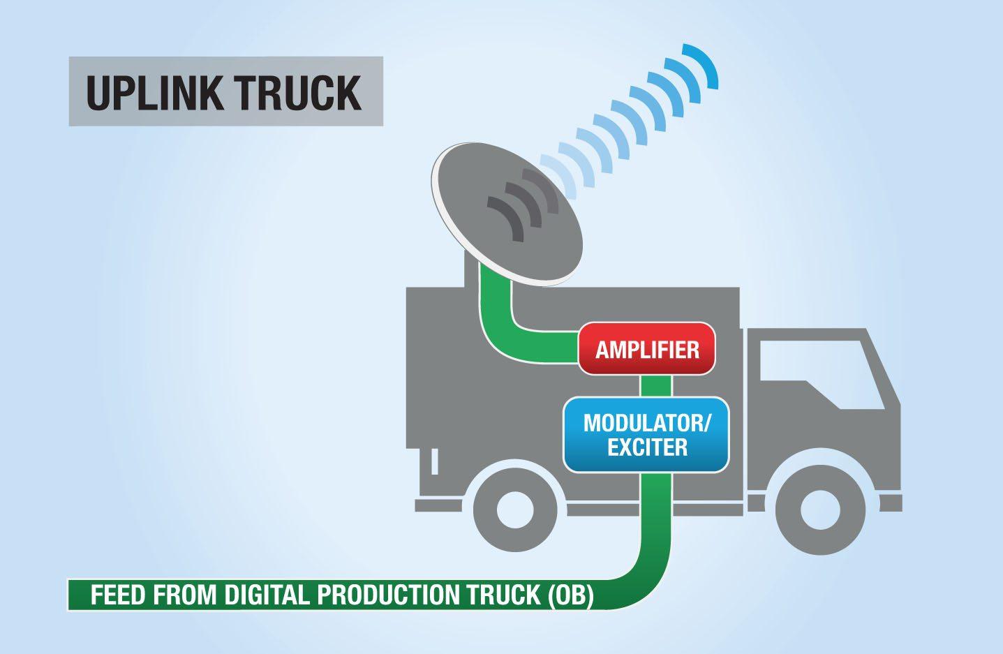 ECA uplink truck