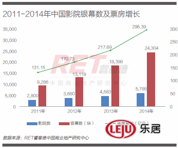 China cinema growth 2011-2014