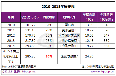 China box office 2015
