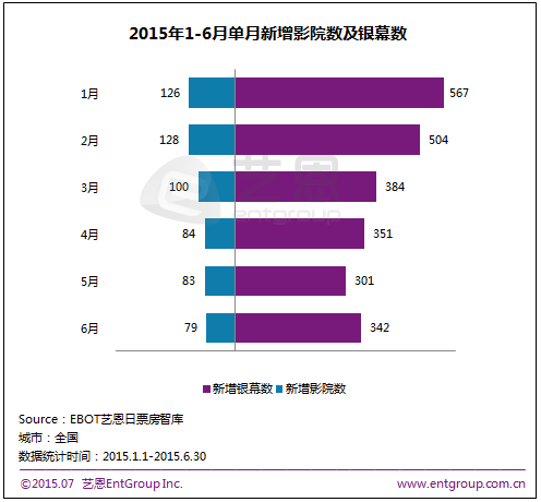 China cinema monthly growth 2015