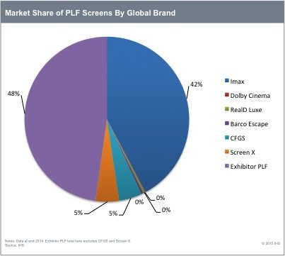 Market Share of PLF Screens By Global Brand Chart