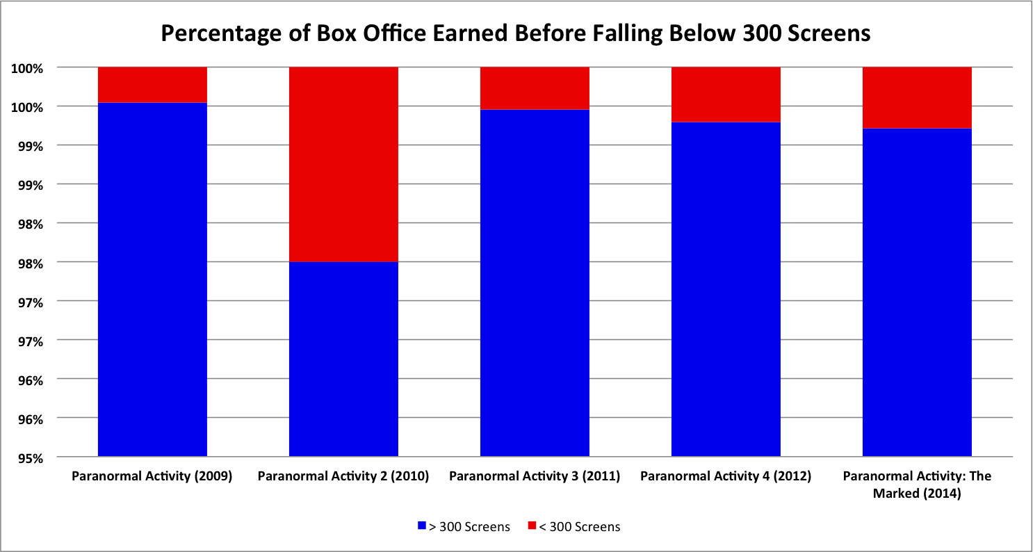 Paranormal Activity Franchise Box Office vs. Screen Count