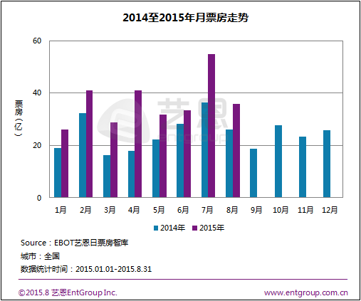 China box office August 2015