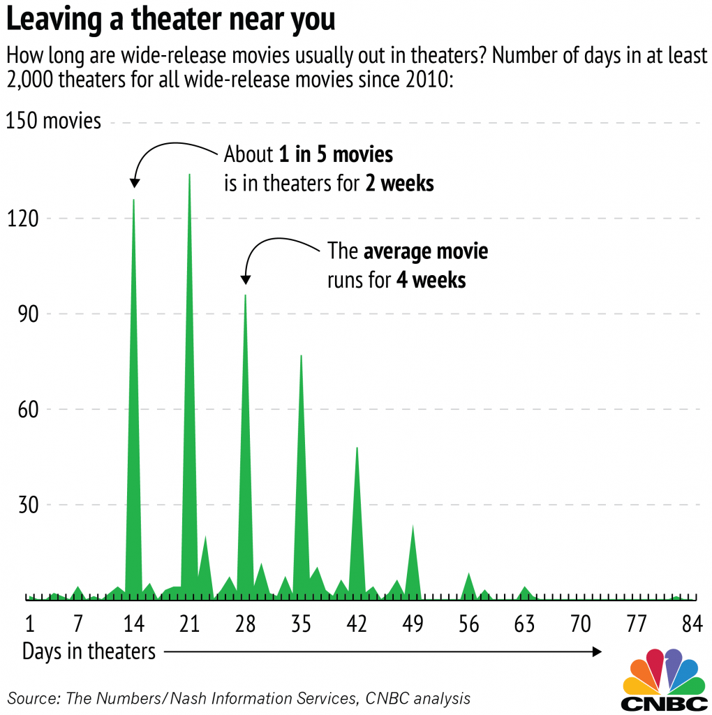 CNBC movie runs