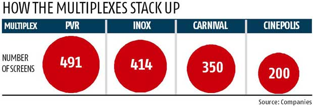 India multiplexes screen count