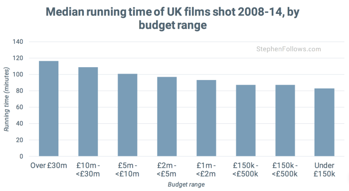 Length of British film by budget