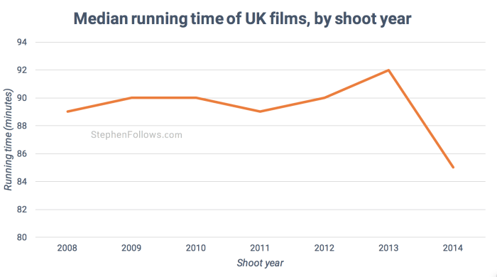 Length of British film by shoot year