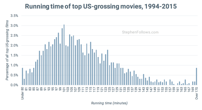 Length of Hollywood films spread