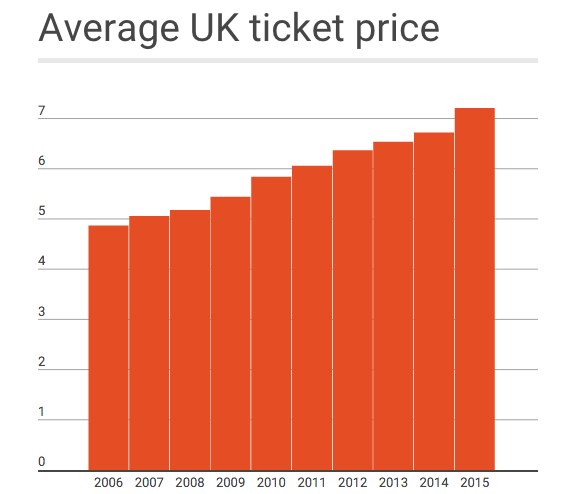 UK cinema ticket prices 2006-2015