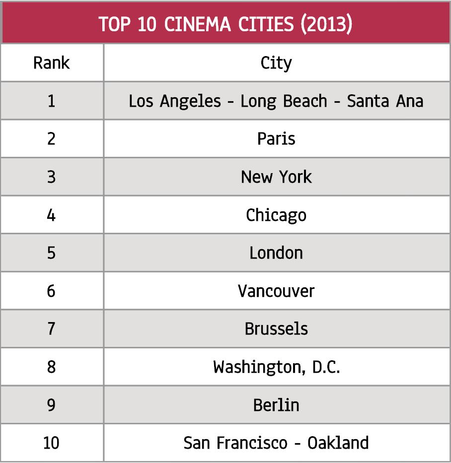 Cinemacities.com