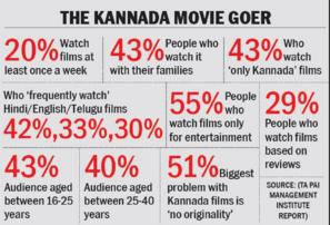 Kannada Cinema stats (infographic: Bangalore Mirror)