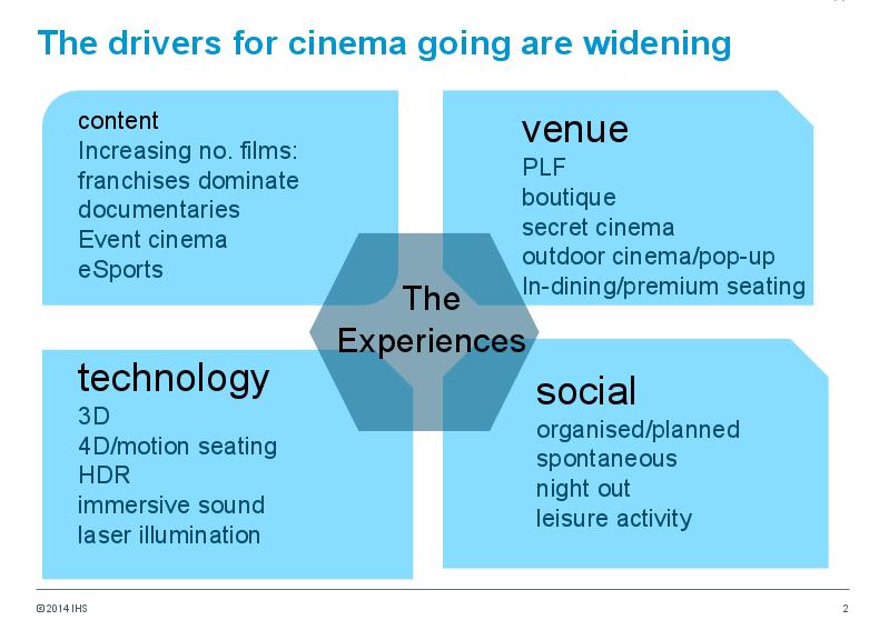 IHS cinema premium experience