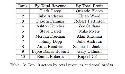Actor profitability