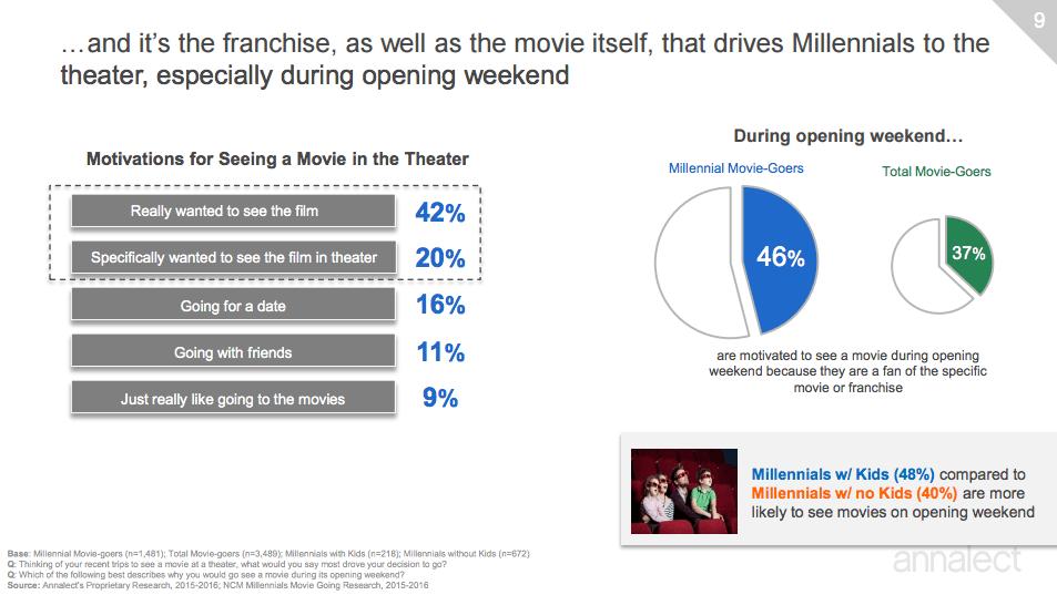 Millennials and opening weekend cinema
